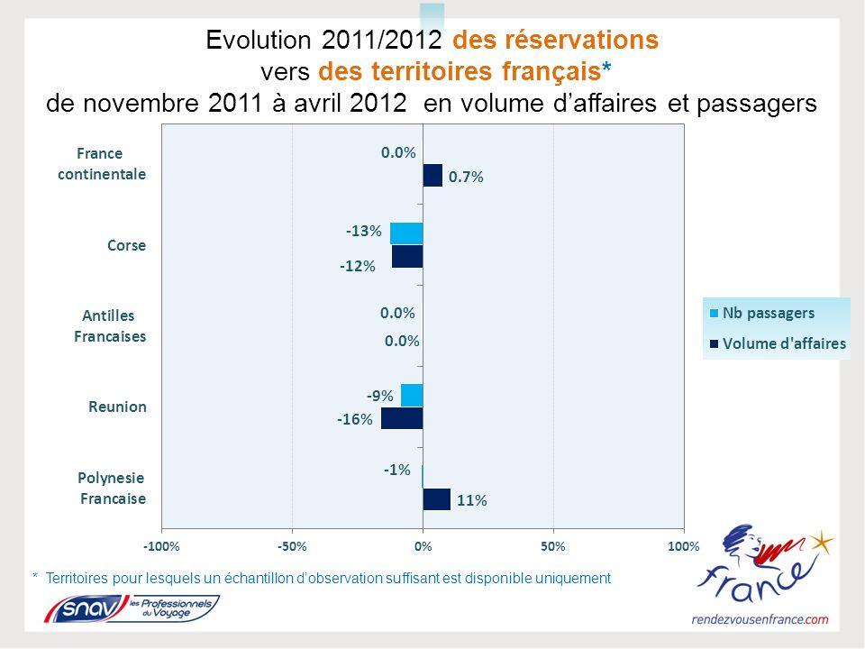 TENDANCE DES PRINCIPALES DESTINATIONS DE NOVEMBRE 2011 À AVRIL 2012 MOYEN COURRIER