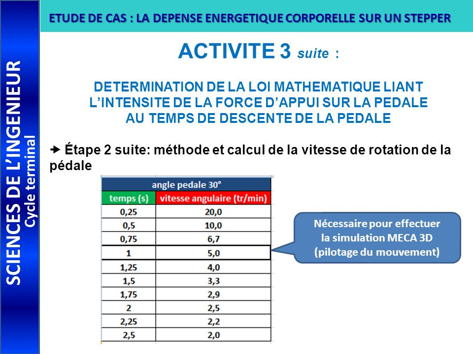 ACTIVITE 3 suite : DETERMINATION DE LA LOI MATHEMATIQUE LIANT LINTENSITE DE LA FORCE DAPPUI SUR LA PEDALE AU TEMPS DE DESCENTE DE LA PEDALE Étape 2 su