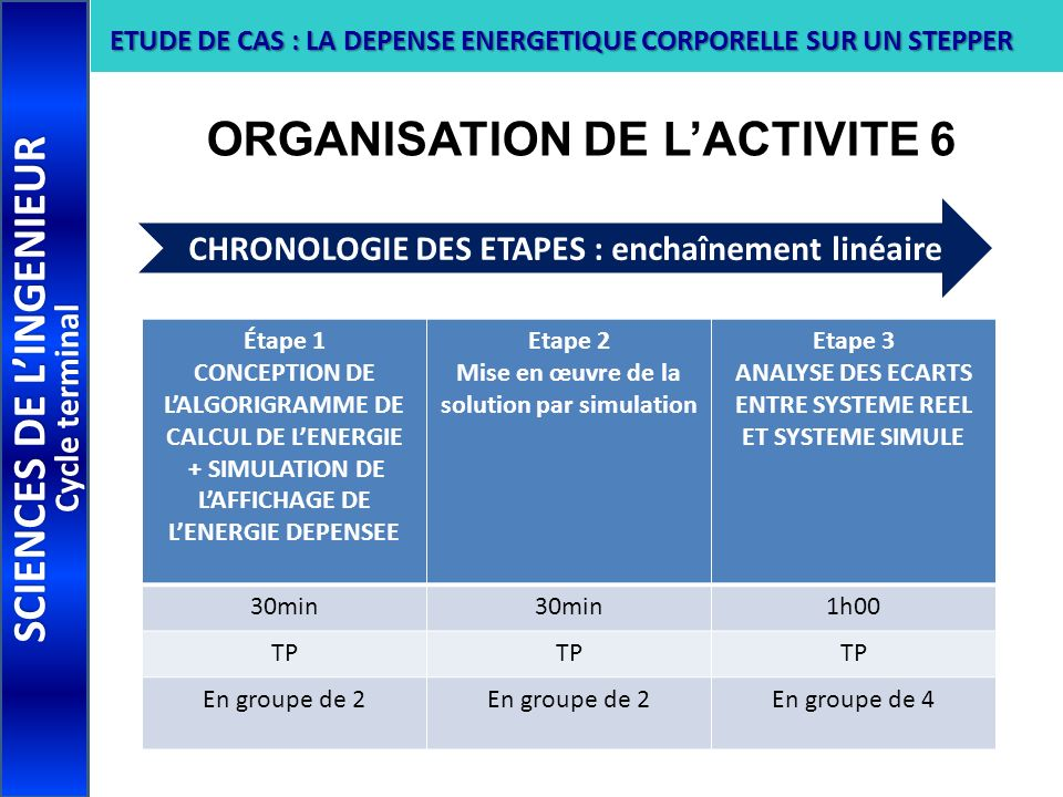 ORGANISATION DE LACTIVITE 6 SCIENCES DE LINGENIEUR Cycle terminal ETUDE DE CAS : LA DEPENSE ENERGETIQUE CORPORELLE SUR UN STEPPER Étape 1 CONCEPTION D