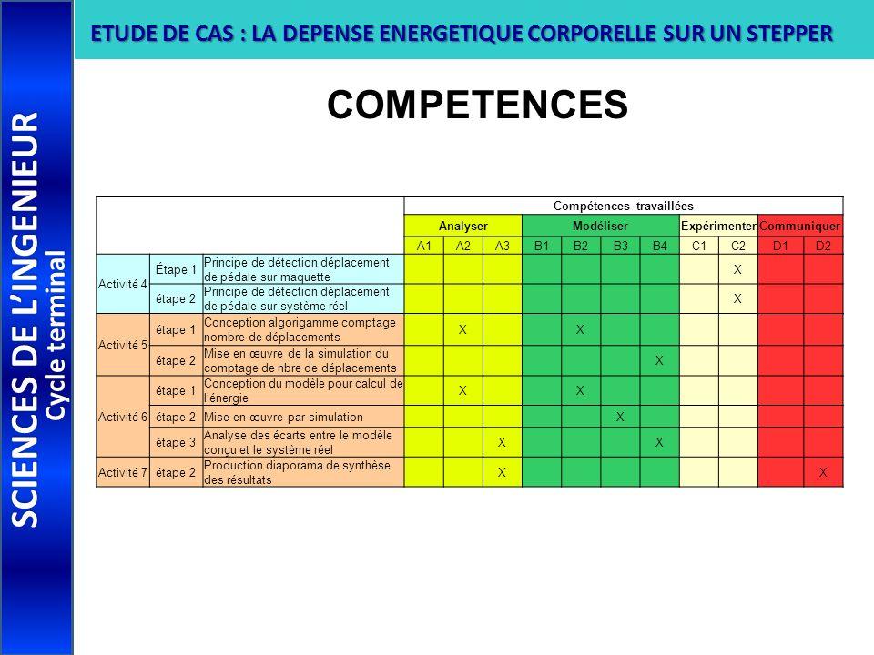 COMPETENCES SCIENCES DE LINGENIEUR Cycle terminal ETUDE DE CAS : LA DEPENSE ENERGETIQUE CORPORELLE SUR UN STEPPER Compétences travaillées AnalyserModé