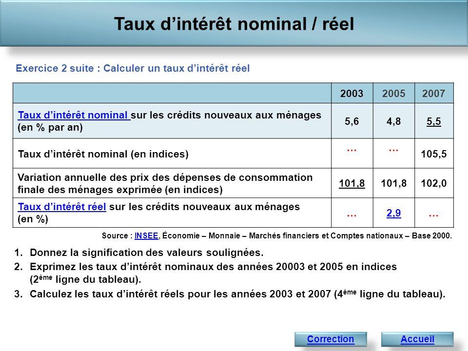 Taux dintérêt nominal / réel Accueil 1.En France, en 2007, les ménages empruntant de largent auprès des banques paieront 5,5% dintérêt, ce qui signifie que sils empruntent 1 000 euros pour un an, ils paieront des intérêts sélevant à 55 euros.