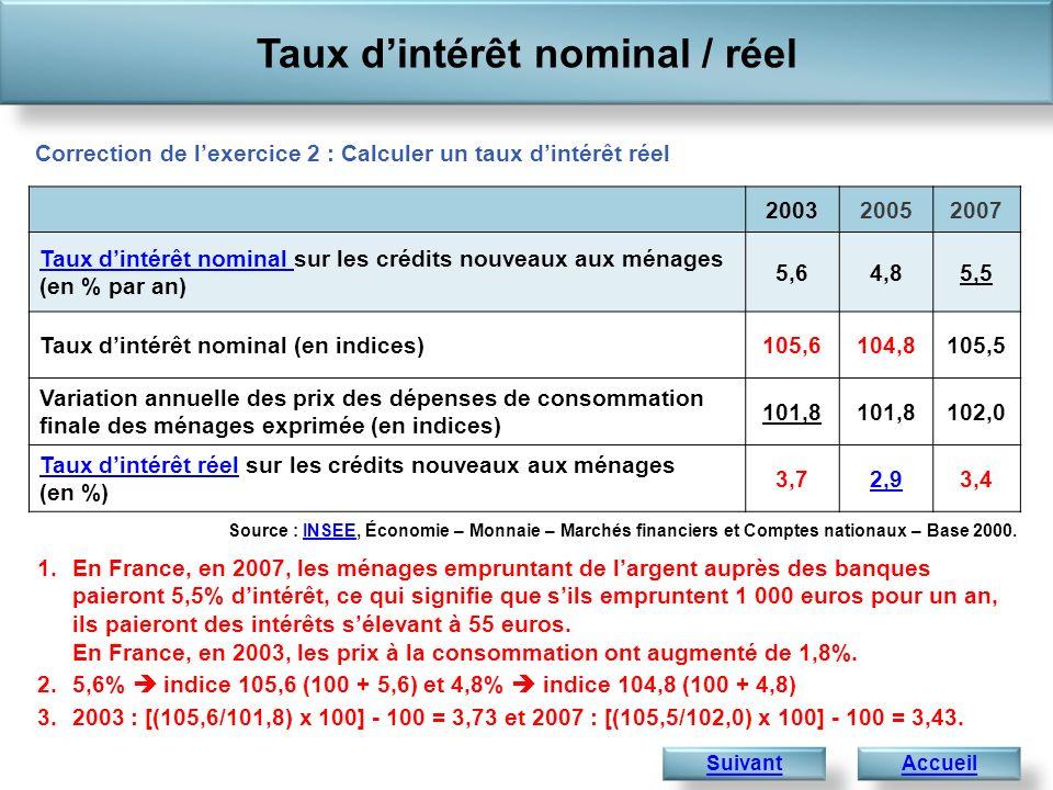 Taux dintérêt nominal / réel Accueil 1.En France, en 2007, les ménages empruntant de largent auprès des banques paieront 5,5% dintérêt, ce qui signifi