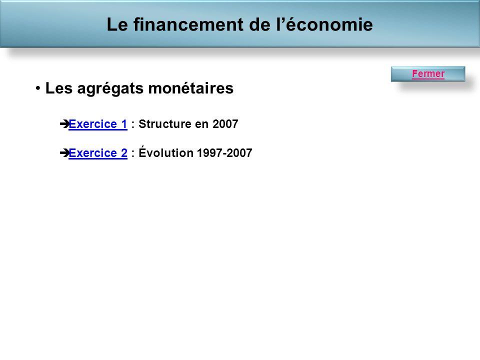 Les agrégats monétaires Exercice 1 : Structure en 2007Exercice 1 Exercice 2 : Évolution 1997-2007Exercice 2 Le financement de léconomie Fermer