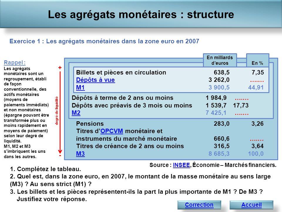 1. Complétez le tableau. 2. Quel est, dans la zone euro, en 2007, le montant de la masse monétaire au sens large (M3) ? Au sens strict (M1) ? 3. Les b