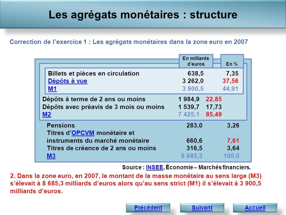 Les agrégats monétaires : structure Accueil 2. Dans la zone euro, en 2007, le montant de la masse monétaire au sens large (M3) sélevait à 8 685,3 mill