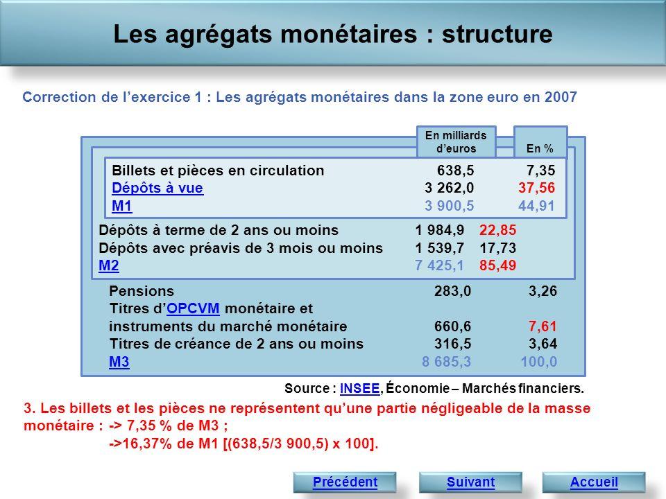 Pensions205,4 4,81283,03,26 Titres dOPCVM monétaire et instruments du marché monétaire244,3 5,72660,67,61 Titres de créance de 2 ans ou moins130,3 3,05316,53,64OPCVM M3M34 267,3 100,08 685,3100,0 Les agrégats monétaires : évolution AccueilCorrection Exercice 2 : Les agrégats monétaires dans la zone euro en 1997 et 2007 Dépôts à terme de 2 ans ou moins 898,3 21,051 984,922,85 Dépôts avec préavis de 3 mois ou moins1 162,0 27,231 539,717,73 M2M23 687,2 86,407 425,185,49 Source : INSEE, Économie – Marchés financiers.INSEE 1.