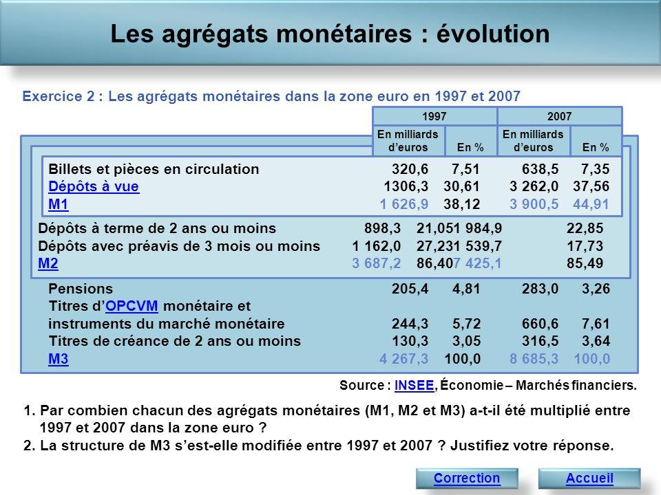 Pensions205,4 4,81283,03,26 Titres dOPCVM monétaire et instruments du marché monétaire244,3 5,72660,67,61 Titres de créance de 2 ans ou moins130,3 3,05316,53,64OPCVM M3M34 267,3 100,08 685,3100,0 Les agrégats monétaires : évolution AccueilSuivant Correction de lexercice 2 : Les agrégats monétaires dans la zone euro en 1997 et 2007 Dépôts à terme de 2 ans ou moins 898,3 21,051 984,922,85 Dépôts avec préavis de 3 mois ou moins1 162,0 27,231 539,717,73 M2M23 687,2 86,407 425,185,49 Source : INSEE, Économie – Marchés financiers.INSEE 1.