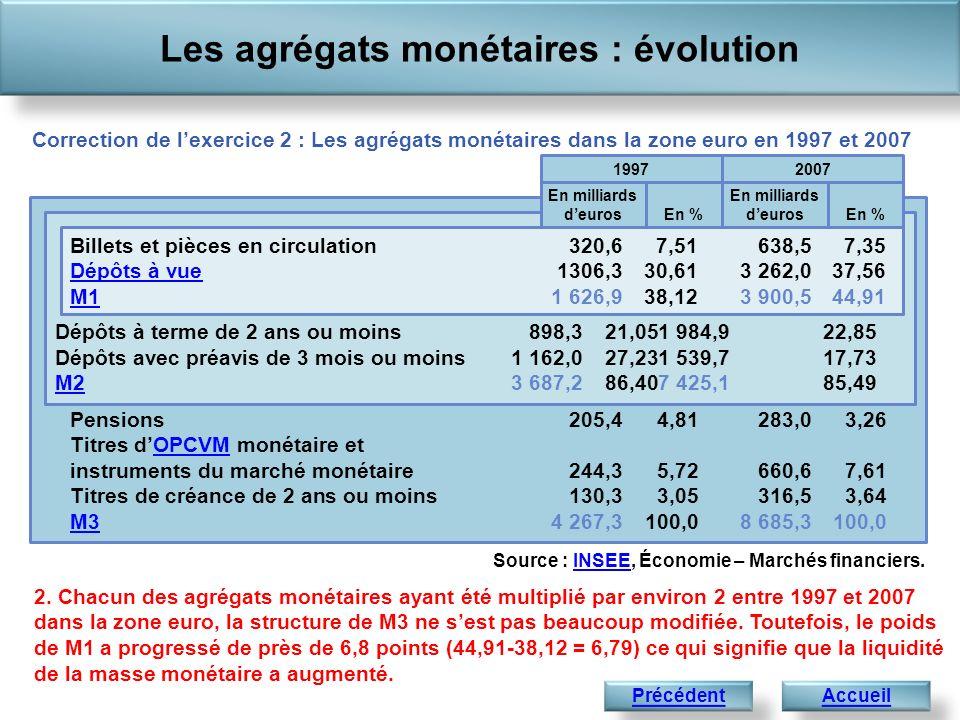 Pensions205,4 4,81283,03,26 Titres dOPCVM monétaire et instruments du marché monétaire244,3 5,72660,67,61 Titres de créance de 2 ans ou moins130,3 3,0