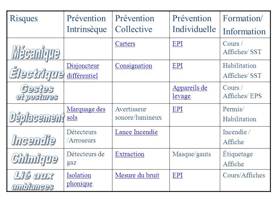 RisquesPrévention Intrinsèque Prévention Collective Prévention Individuelle Formation/ Information CartersEPICours / Affiches/ SST Disjoncteur différe