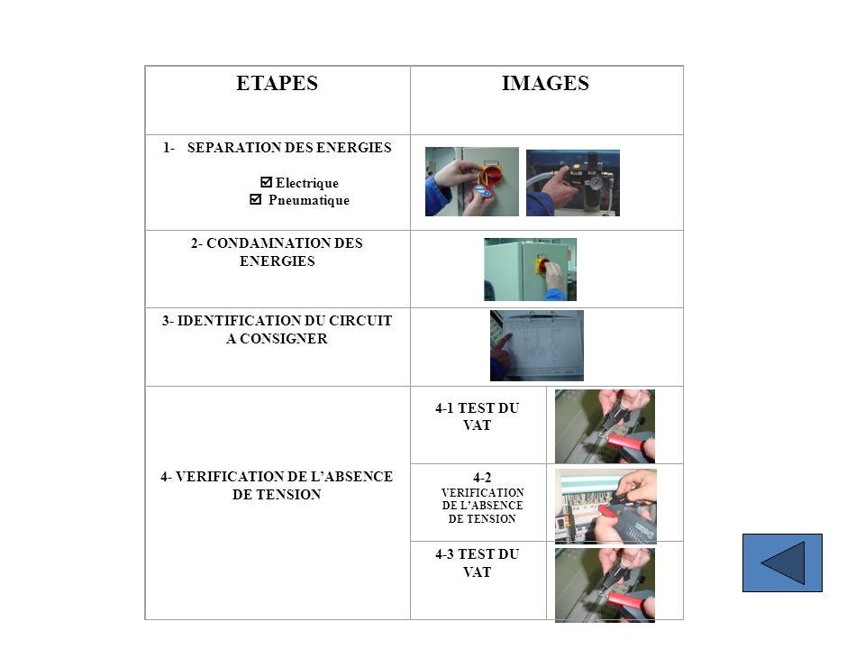 ETAPESIMAGES 1- SEPARATION DES ENERGIES Electrique Pneumatique 2- CONDAMNATION DES ENERGIES 3- IDENTIFICATION DU CIRCUIT A CONSIGNER 4- VERIFICATION D