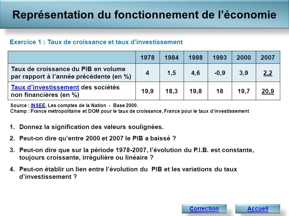 Représentation du fonctionnement de léconomie Accueil 1.Donnez la signification des valeurs soulignées. 2.Peut-on dire quentre 2000 et 2007 le PIB a b
