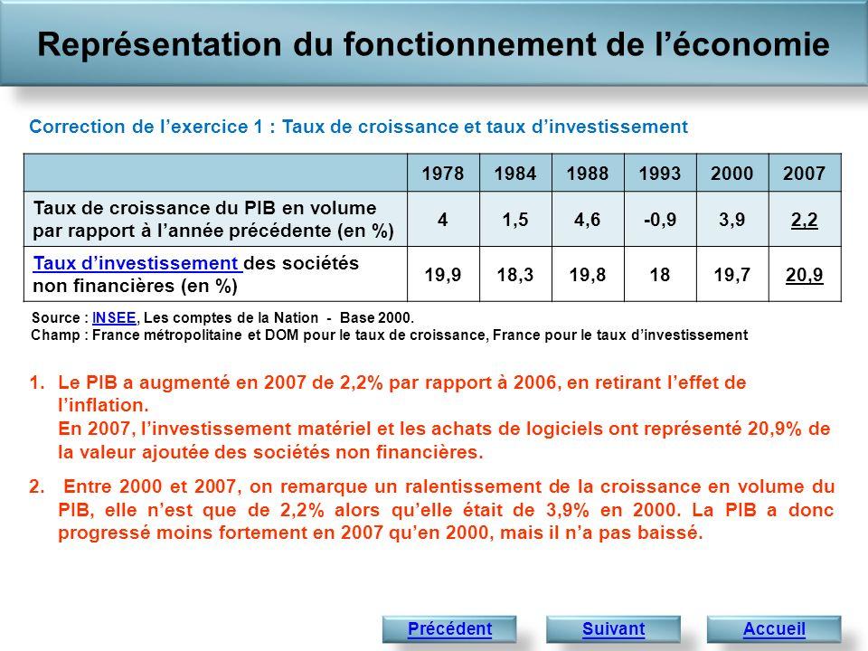 Représentation du fonctionnement de léconomie Accueil 1.Le PIB a augmenté en 2007 de 2,2% par rapport à 2006, en retirant leffet de linflation. En 200