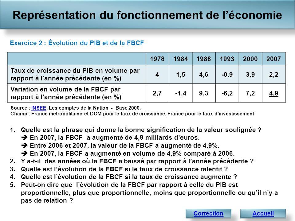 Représentation du fonctionnement de léconomie Accueil Correction de lexercice 2 : Évolution du PIB et de la FBCF 1.En 2007, la FBCF a augmenté en volume (cest-à-dire leffet de linflation retiré) de 4,9% comparé à 2006.