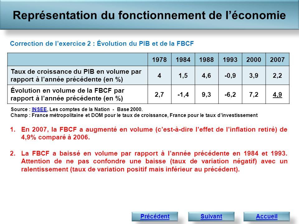 Représentation du fonctionnement de léconomie Accueil Correction de lexercice 2 : Évolution du PIB et de la FBCF 1.En 2007, la FBCF a augmenté en volu