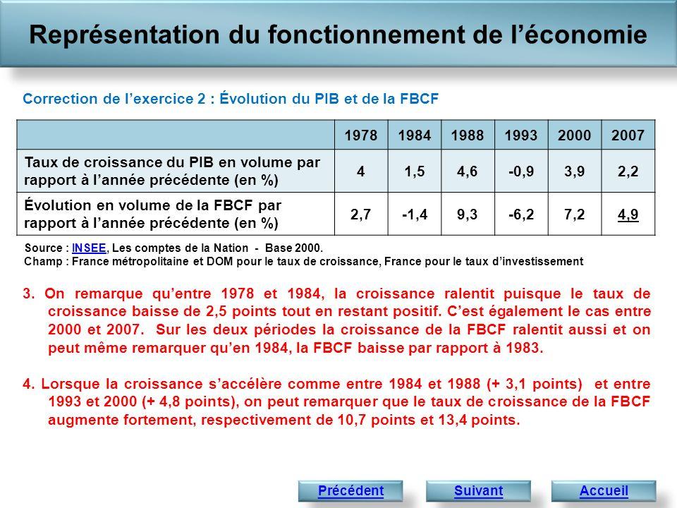 Représentation du fonctionnement de léconomie Accueil Correction de lexercice 2 : Évolution du PIB et de la FBCF 3. On remarque quentre 1978 et 1984,