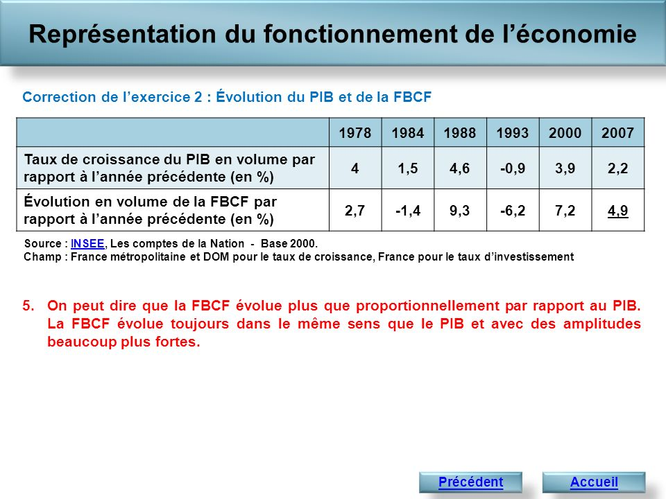 Représentation du fonctionnement de léconomie Accueil Correction de lexercice 2 : Évolution du PIB et de la FBCF 5. On peut dire que la FBCF évolue pl