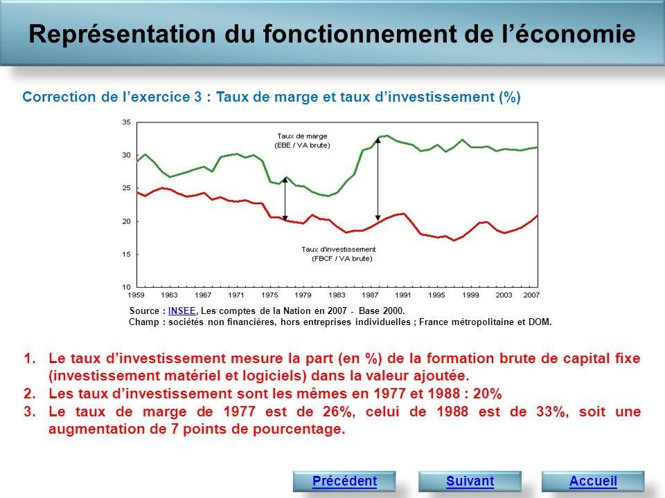 Représentation du fonctionnement de léconomie Accueil Correction de lexercice 3 : Taux de marge et taux dinvestissement (%) 1.Le taux dinvestissement