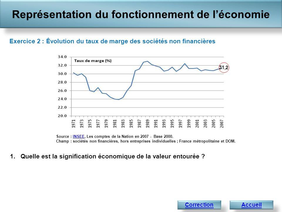 Représentation du fonctionnement de léconomie Accueil Source : INSEE, Les comptes de la Nation en 2007 - Base 2000. Champ : sociétés non financières,