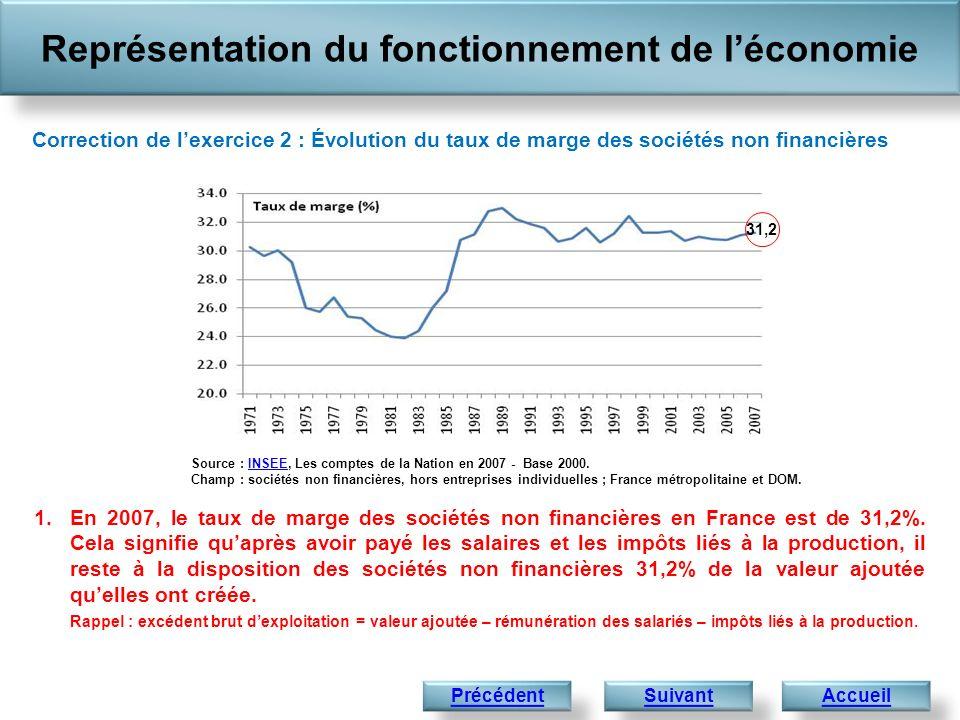 1.En 2007, le taux de marge des sociétés non financières en France est de 31,2%. Cela signifie quaprès avoir payé les salaires et les impôts liés à la