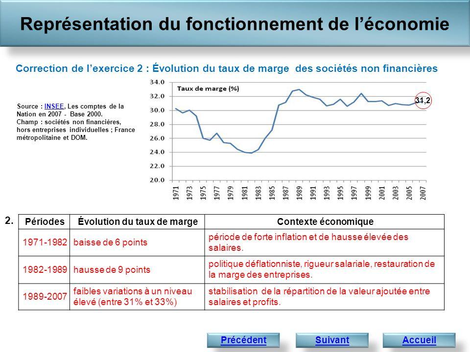 Représentation du fonctionnement de léconomie Correction de lexercice 2 : Évolution du taux de marge des sociétés non financières 2. Source : INSEE, L