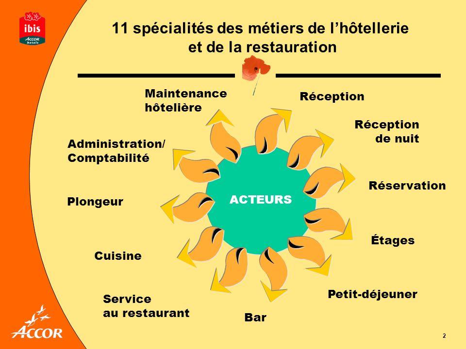 2 11 spécialités des métiers de lhôtellerie et de la restauration ACTEURS Administration/ Comptabilité Plongeur Cuisine Bar Service au restaurant Peti