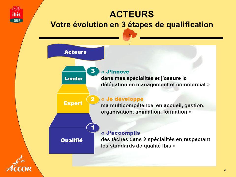 4 ACTEURS Votre évolution en 3 étapes de qualification « Jinnove dans mes spécialités et jassure la délégation en management et commercial » 3 Leader