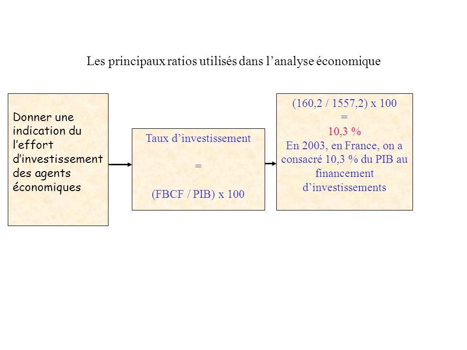 Les principaux ratios utilisés dans lanalyse économique Donner une indication du partage de la VAB entre salaires de la main dœuvre et profits des ent