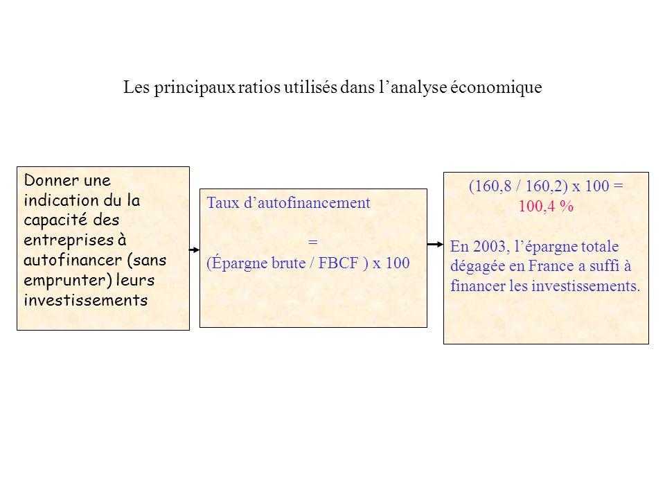 Donner une indication du leffort dinvestissement des agents économiques Taux dinvestissement = (FBCF / PIB) x 100 (160,2 / 1557,2) x 100 = 10,3 % En 2
