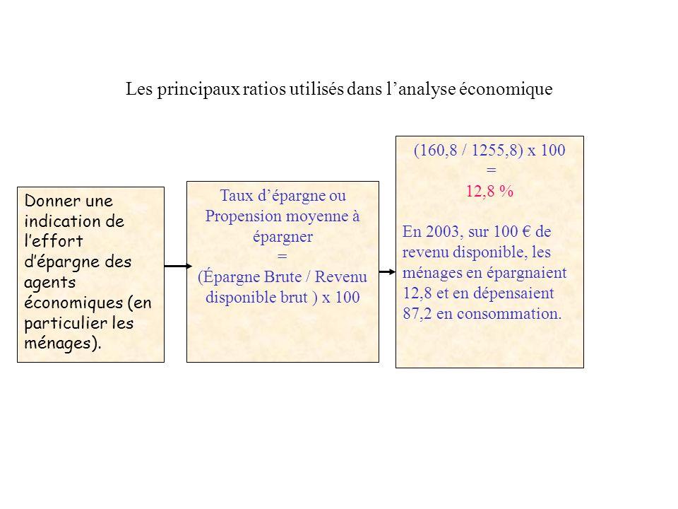 Donner une indication du la capacité des entreprises à autofinancer (sans emprunter) leurs investissements Taux dautofinancement = (Épargne brute / FB