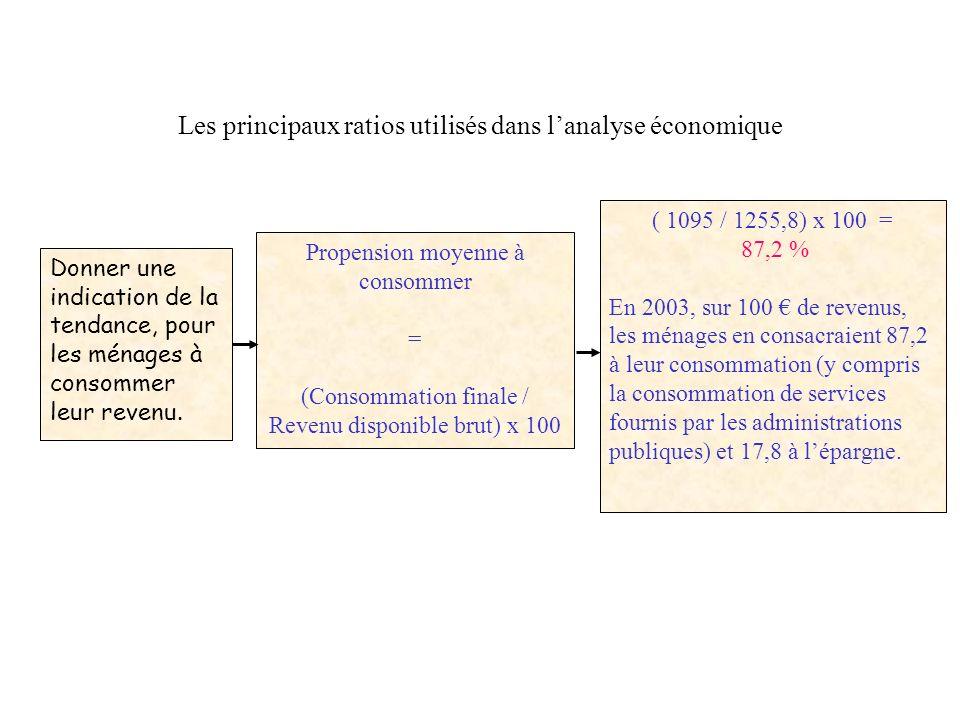 Les principaux ratios utilisés dans lanalyse économique Donner une indication de leffort dépargne des agents économiques (en particulier les ménages).