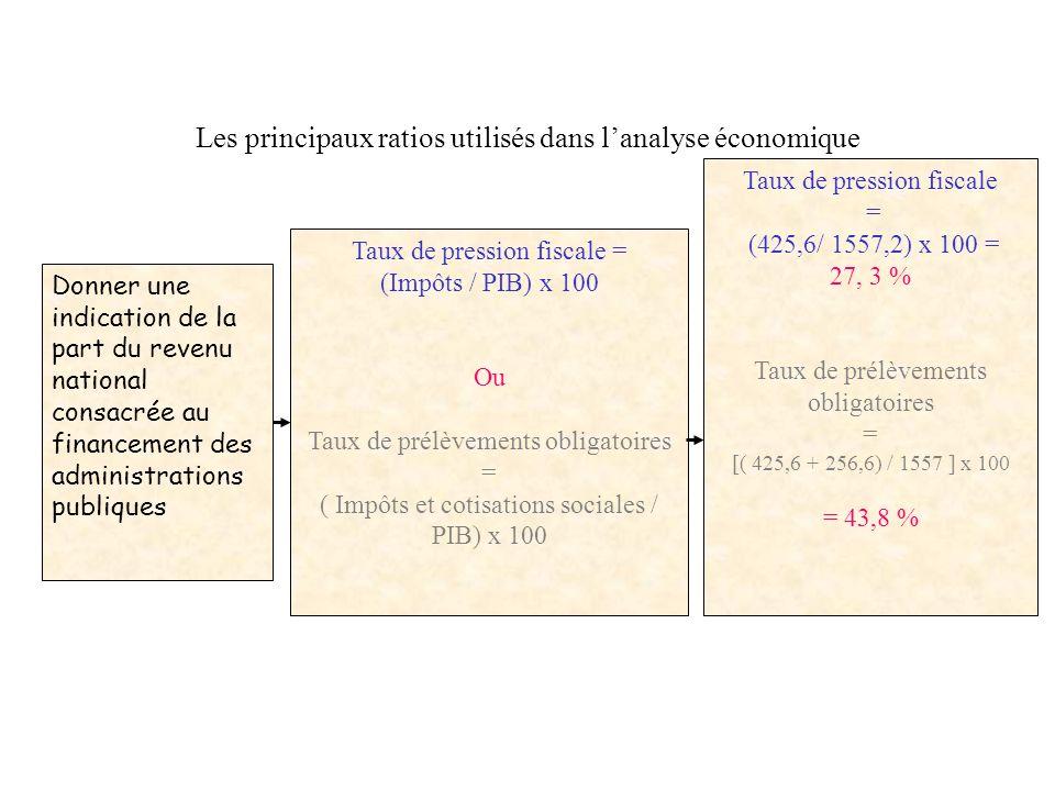 Les principaux ratios utilisés dans lanalyse économique Donner une indication de la tendance, pour les ménages à consommer leur revenu. Propension moy