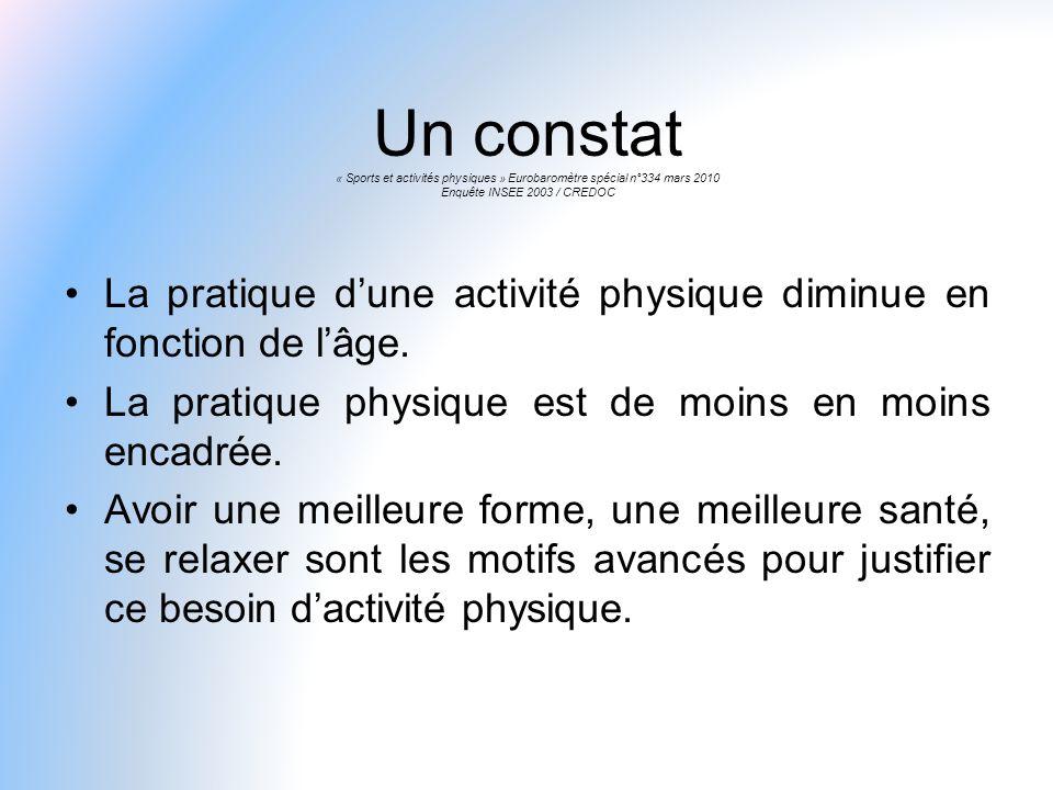 Un constat « Sports et activités physiques » Eurobaromètre spécial n°334 mars 2010 Enquête INSEE 2003 / CREDOC La pratique dune activité physique dimi