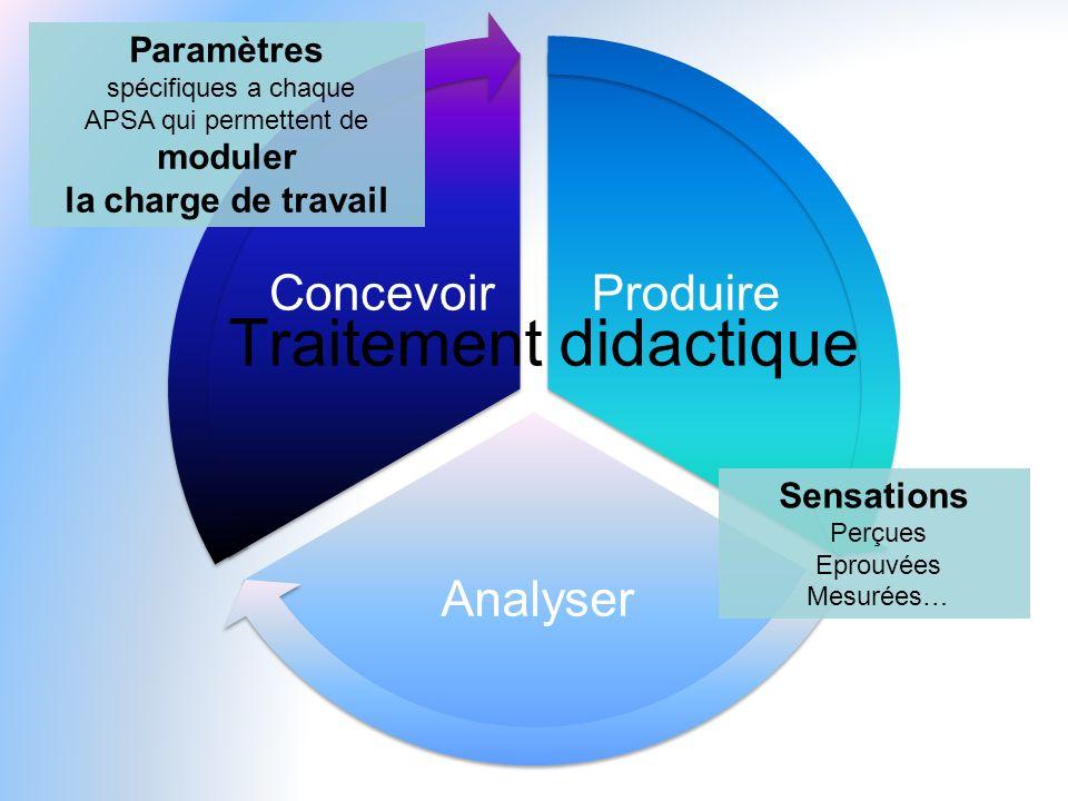 Produire Analyser Concevoir Paramètres spécifiques a chaque APSA qui permettent de moduler la charge de travail Sensations Perçues Eprouvées Mesurées…