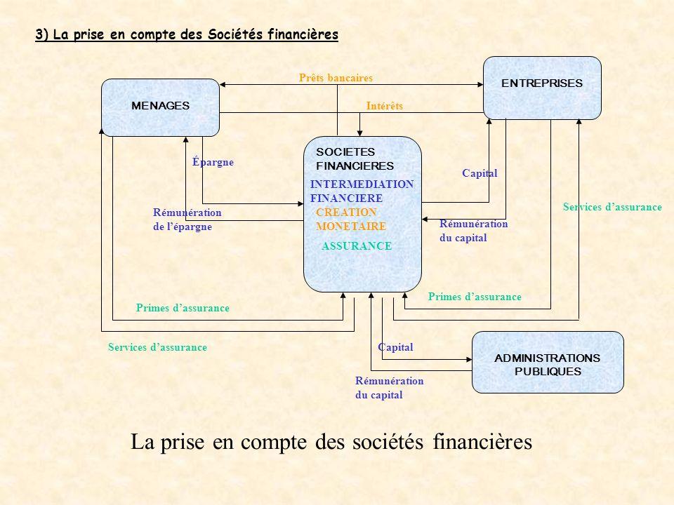 MENAGES ENTREPRISES ADMINISTRATIONS PUBLIQUES Travail (fonctionnaires) Salaires des fonctionnaires Impôts Cotisations sociales Prestations sociales Se