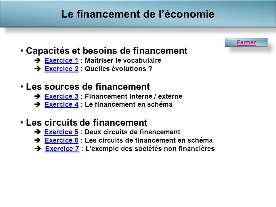 Capacités et besoins de financement Exercice 1 : Maîtriser le vocabulaireExercice 1 Exercice 2 : Quelles évolutions ?Exercice 2 Les sources de financement Exercice 3 : Financement interne / externeExercice 3 Exercice 4 : Le financement en schémaExercice 4 Les circuits de financement Exercice 5 : Deux circuits de financement Exercice 5 Exercice 6 : Les circuits de financement en schéma Exercice 7 : Lexemple des sociétés non financièresExercice 6Exercice 7 Le financement de léconomie Fermer