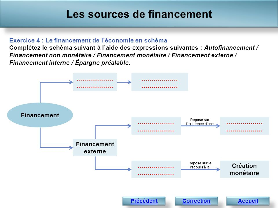 Les sources de financement Accueil Exercice 4 : Le financement de léconomie en schéma Complétez le schéma suivant à laide des expressions suivantes : Autofinancement / Financement non monétaire / Financement monétaire / Financement externe / Financement interne / Épargne préalable.