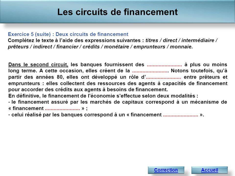 Les circuits de financement Accueil Exercice 5 (suite) : Deux circuits de financement Complétez le texte à laide des expressions suivantes : titres / direct / intermédiaire / prêteurs / indirect / financier / crédits / monétaire / emprunteurs / monnaie.