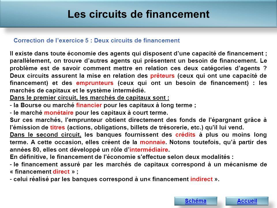 Les circuits de financement Accueil Correction de lexercice 5 : Deux circuits de financement Schéma Il existe dans toute économie des agents qui disposent dune capacité de financement ; parallèlement, on trouve dautres agents qui présentent un besoin de financement.
