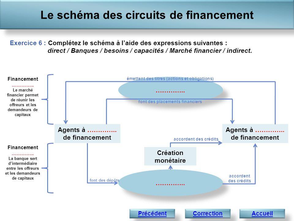 Le schéma des circuits de financement Accueil Exercice 6 : Complétez le schéma à laide des expressions suivantes : direct / Banques / besoins / capacités / Marché financier / indirect.
