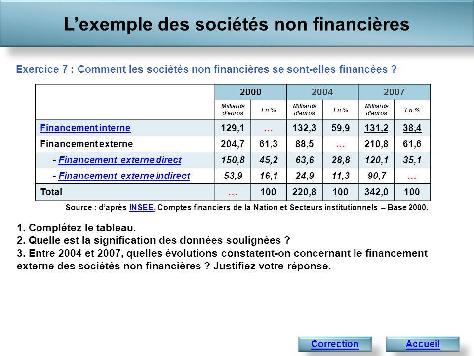 Lexemple des sociétés non financières Accueil Exercice 7 : Comment les sociétés non financières se sont-elles financées .