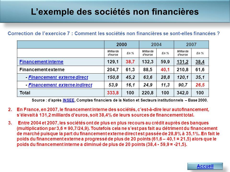 Lexemple des sociétés non financières Accueil Correction de lexercice 7 : Comment les sociétés non financières se sont-elles financées .