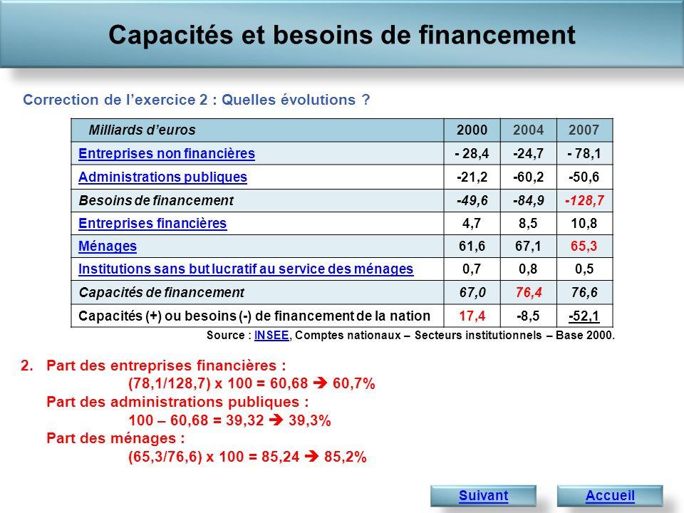 Capacités et besoins de financement Accueil Correction de lexercice 2 : Quelles évolutions .