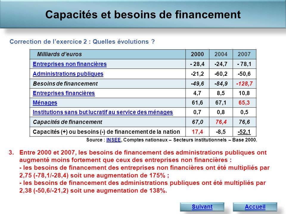 Capacités et besoins de financement AccueilSuivant 3.Entre 2000 et 2007, les besoins de financement des administrations publiques ont augmenté moins fortement que ceux des entreprises non financières : - les besoins de financement des entreprises non financières ont été multipliés par 2,75 (-78,1/-28,4) soit une augmentation de 175% ; - les besoins de financement des administrations publiques ont été multipliés par 2,38 (-50,6/-21,2) soit une augmentation de 138%.