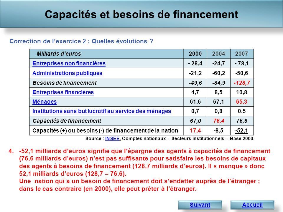 Capacités et besoins de financement AccueilSuivant 4.-52,1 milliards deuros signifie que lépargne des agents à capacités de financement (76,6 milliards deuros) nest pas suffisante pour satisfaire les besoins de capitaux des agents à besoins de financement (128,7 milliards deuros).