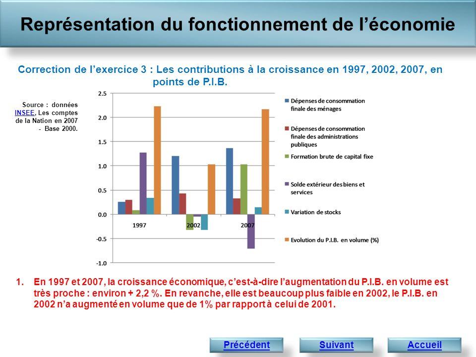 Représentation du fonctionnement de léconomie Accueil 1.En 1997 et 2007, la croissance économique, cest-à-dire laugmentation du P.I.B. en volume est t