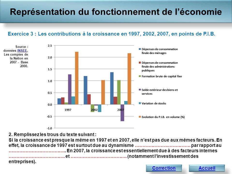 2. Remplissez les trous du texte suivant : Si la croissance est presque la même en 1997 et en 2007, elle nest pas due aux mêmes facteurs. En effet, la