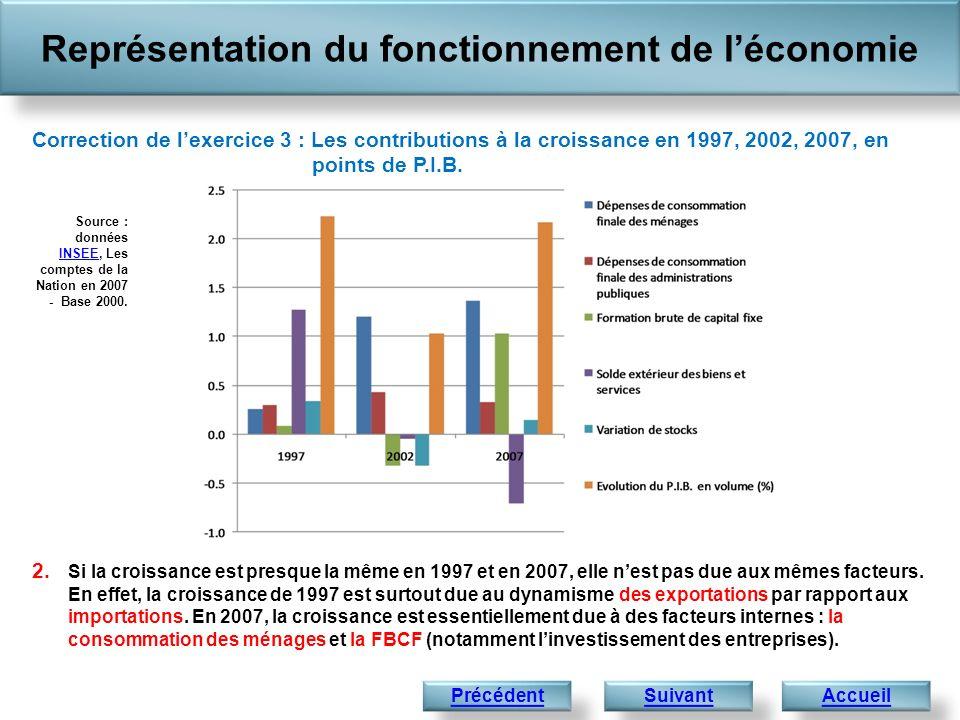 Représentation du fonctionnement de léconomie Accueil 2. Si la croissance est presque la même en 1997 et en 2007, elle nest pas due aux mêmes facteurs