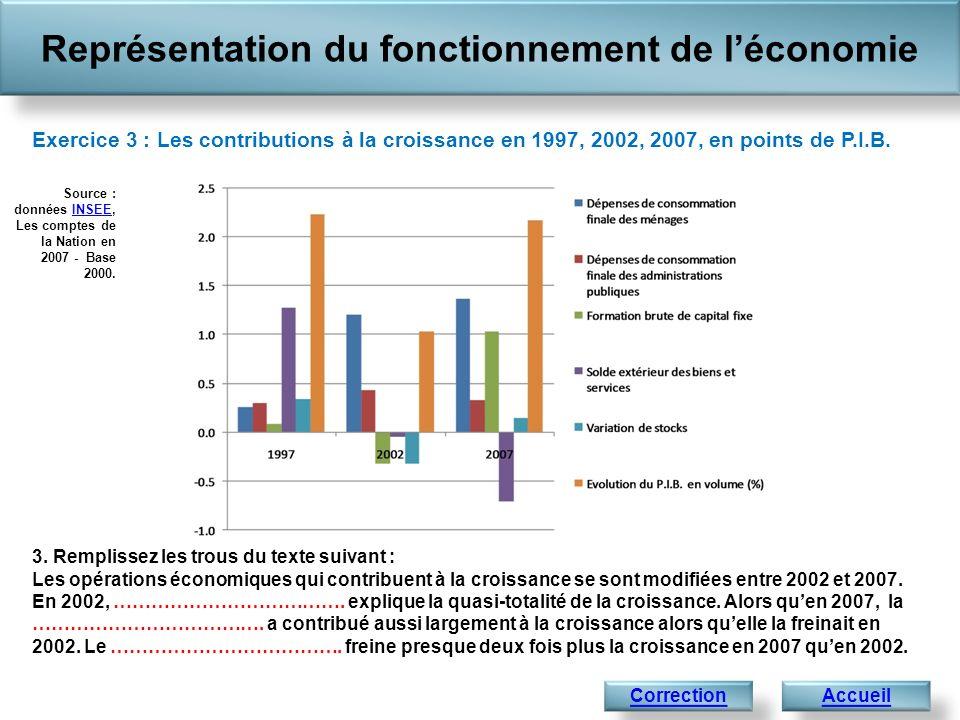 Représentation du fonctionnement de léconomie AccueilCorrection Exercice 3 : Les contributions à la croissance en 1997, 2002, 2007, en points de P.I.B