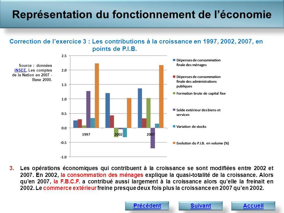 3.Les opérations économiques qui contribuent à la croissance se sont modifiées entre 2002 et 2007. En 2002, la consommation des ménages explique la qu