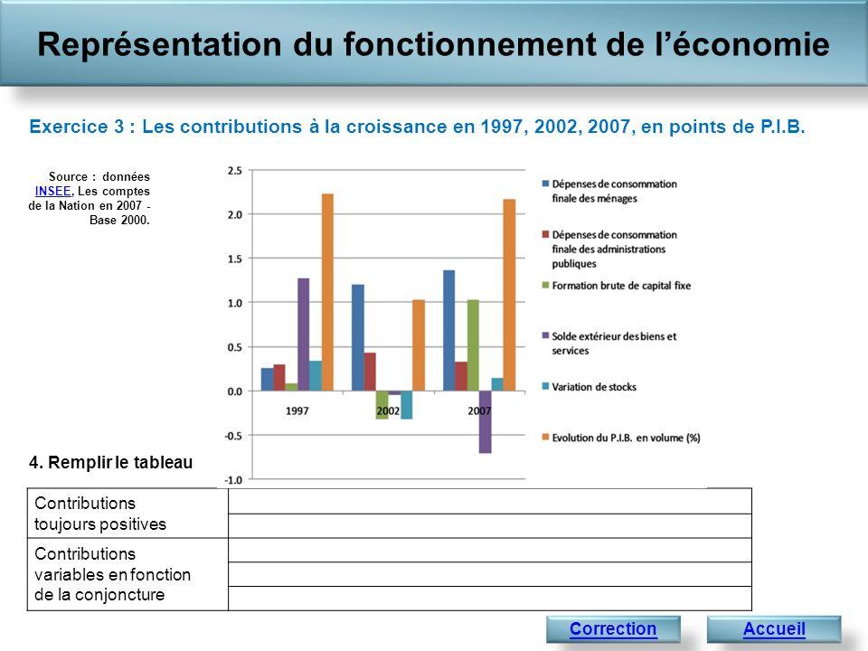Contributions toujours positives Contributions variables en fonction de la conjoncture Représentation du fonctionnement de léconomie Accueil Exercice